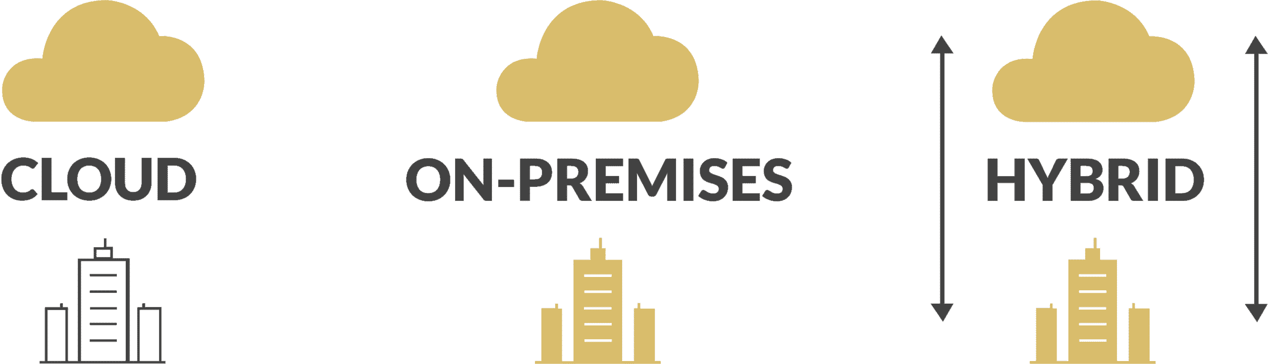Cloud-on-premise