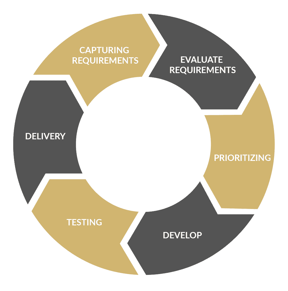Agile thinking and reacting
